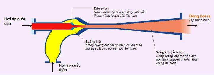 Thermocompressor Principle
