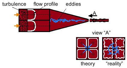 Hình 10 Đặc tinh dòng bột bên trong môi phun khi không có lamellas