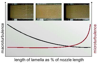 Hình 14 Dòng chảy rối phụ thuộc vào chiều dày lamellas.