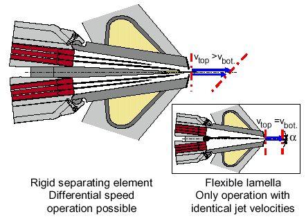 Hình 21 So sánh tấm chắn cứng và tấm chắn lamella mềm trong công nghệ giấy 2 lớp