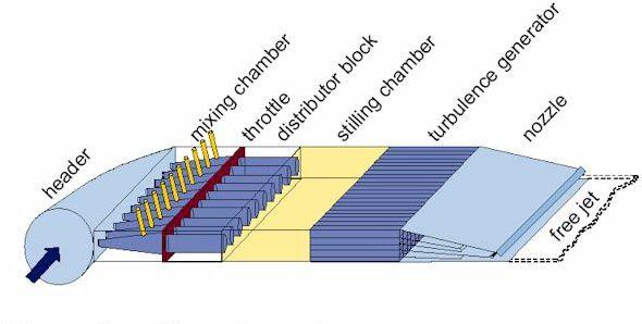 Hình 3 Flow channel